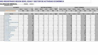 Photo of #Aspe: El paro se incrementa con 53 desempleados más en agosto