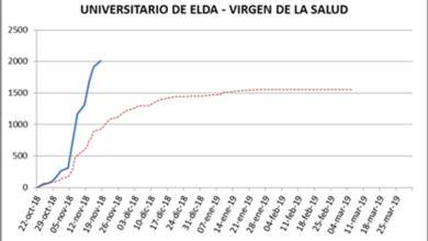 Photo of #Comarca: Administran 23.335 vacunas de gripe en el Departamento de Salud de Elda