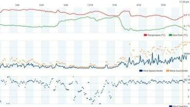 Photo of #Aspe: Vientos de más de 74 km/h