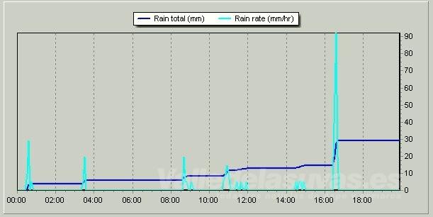 Gráfico de lluvia aportado por Celsiusman