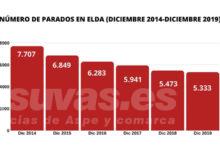 Photo of #Elda: El paro desciende un 30% entre 2014 y 2019