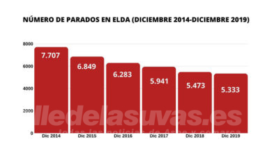 Photo of #Elda: El paro desciende un 30% entre 2014 y 2019
