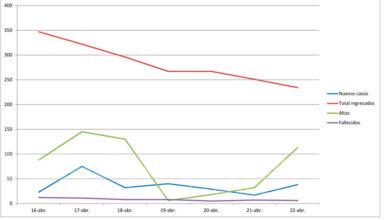 Photo of #Provincia: El número de nuevos casos de coronavirus cae por debajo de 50 en los últimos cinco días