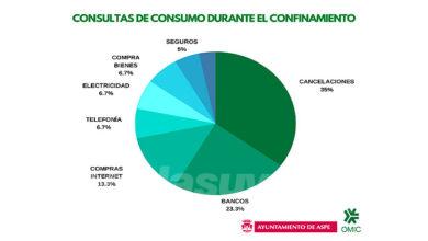Photo of #Aspe: La OMIC atiende más de 70 reclamaciones durante el estado de alarma