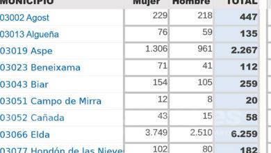 Photo of #Aspe: El paro desciende en mayo con 53 desempleados menos