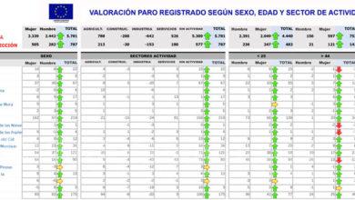 Photo of #Aspe: El paro asciende con 67 desempleados más en junio, un mes tradicionalmente de bajada