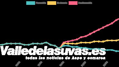Photo of #Aspe: La UMH prevé un crecimiento de contagios del 26,67% en el peor de los escenarios