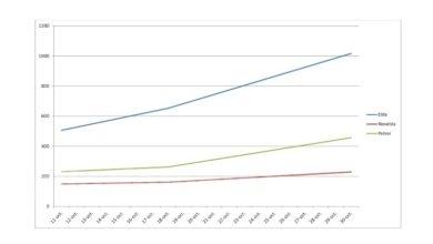 Photo of #Comarca: Elda alcanza los 1.017 casos desde el inicio de la pandemia