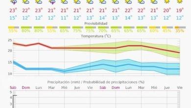 """Photo of #Aspe: La lluvia """"desaparece"""" en el segundo semestre del año"""